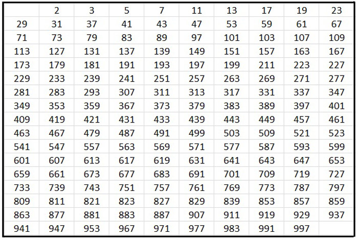Table of Prime Numbers until 1000